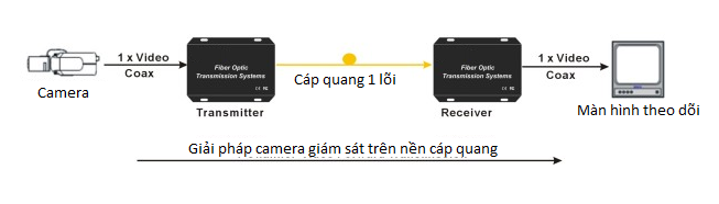 so-do-camera-nen-cap-quang